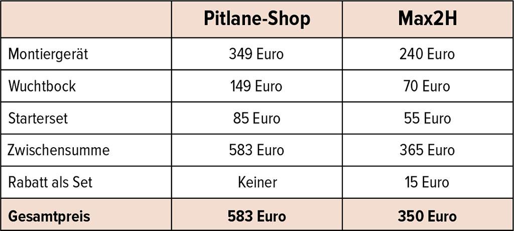 Kostenvergleich Pitlane - Max2H